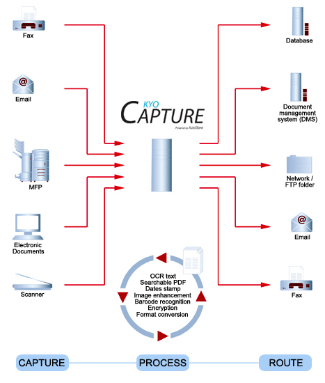 KYOcapture Data Flow